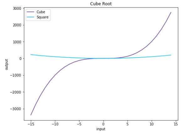 Vertabelo Academy Blog   Python Drawing: Intro to Python